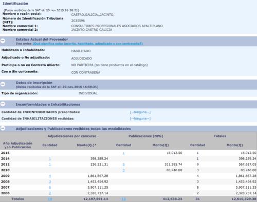 El nuevo gobernador de Sacatepéquez ha recibido Q12.6 millones en contratos estatales. (Fuente: Guatecompras)