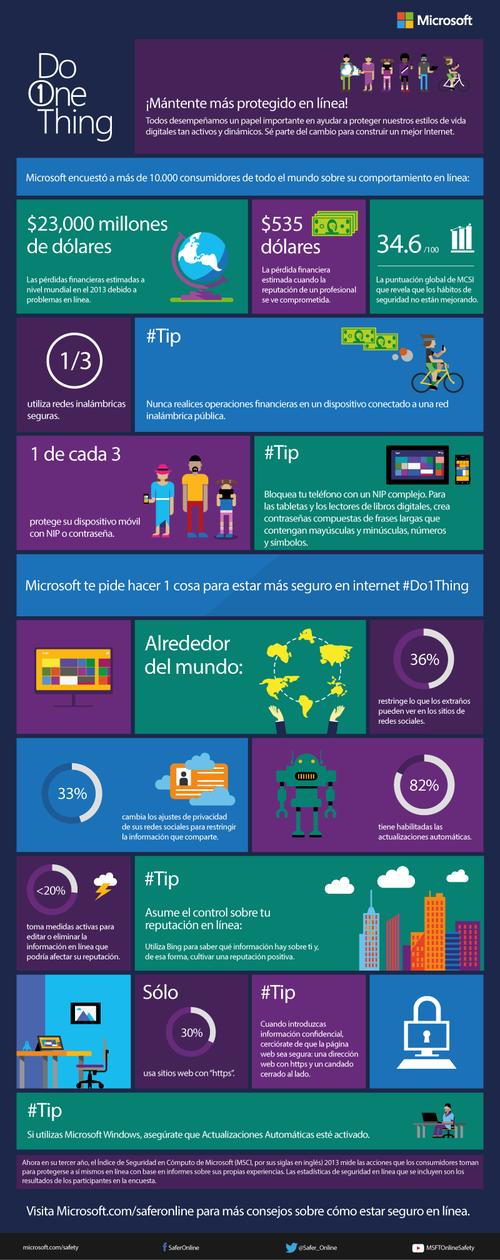 Gráfica del sitio interactivo de Microsoft.