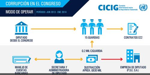 Proceso de como operaba Pedro Muadi en el Congreso.
