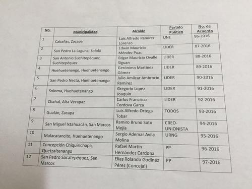 Este es el listado completo de los alcaldes que no podrán asumir.