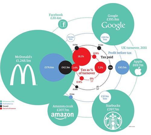 La iniciativa surge tras polémicas sobre impuestos ínfimos que pagan empresas como McDonald's, Starbuck's o Google. (Infografía: theguardian.com)