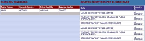 Irvin Aguilar estuvo preso por estos delitos entre 2003 y 2005. (Foto: captura de pantalla/Consultas del Organismo Judicial)
