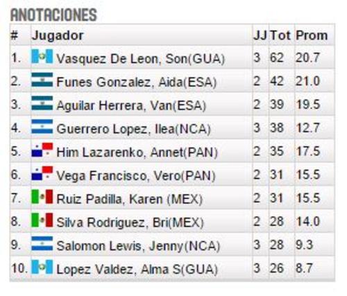 Vanessa Vásquez es líder del torneo en anotaciones. (Imagen: FIBA)