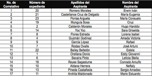 La CSJ tiene 17 aspirantes a magistrado titular y suplente para la CC.