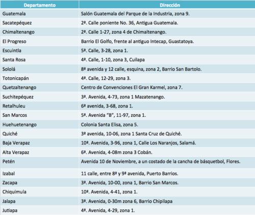 Este es el listado con las ubicaciones donde se desarrolla la elección en todo el país.