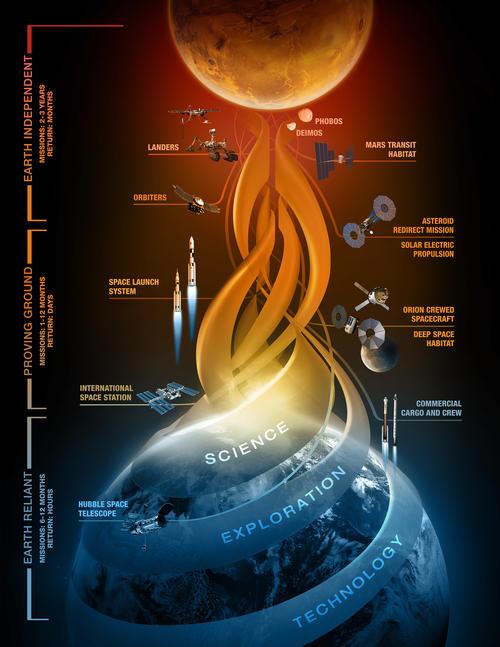 """Representación artística de """"umbrales"""" independientes, las cuales muestran capacidades clave que se desarrollarán para la visita del hombre a Marte. (Imagen: nasa.gov)"""