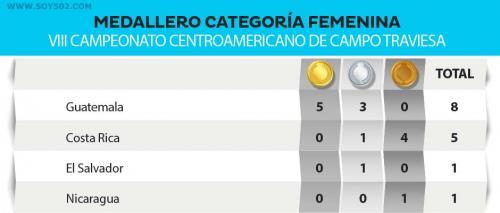 En la categoría femenina Guatemala se quedó con más de la mitad de las medallas por las que cuatro países competían. (Diseño: Javier Marroquín/Soy502)