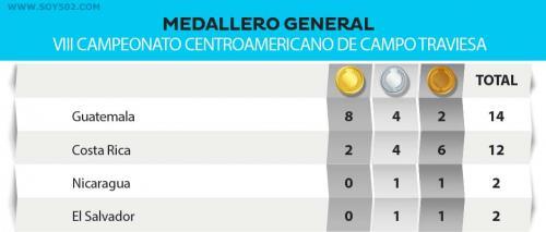 Guatemala se apoderó del medallero general, dejando atrás a los costarricenses que fueron locales. (Diseño: Javier Marroquín/Soy502)
