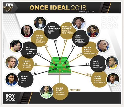 Once Ideal de la FIFA 2013. (Infografía: Javier Marroquín/Soy502)