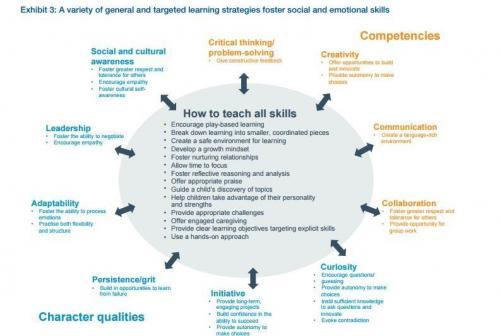 En este diagrama se observan las cualidades y capacidades. (Foto: Foro Económico Mundial)