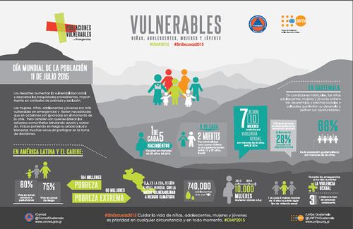 Con motivo de conmemorarse el Día Mundial de la Población, el Fondo de Población de Naciones Unidas, UNFPA y la Coordinadora Nacional de Reducción de Desastres, CONRED realizaron una tabla representativa.
