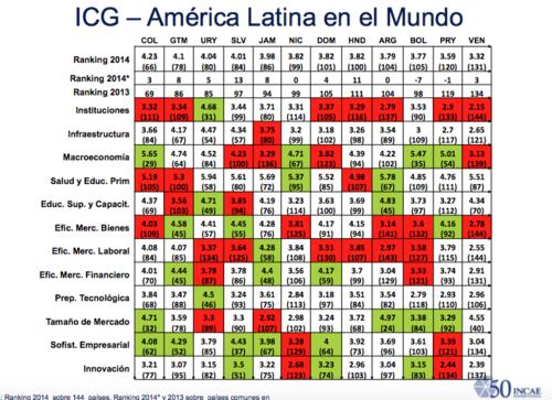 Guatemala se encuentra en la posición 78 según el Índice de Garantía de Competitividad de América Latina en el Mundo. (Imagen: Foro Económico Mundial)