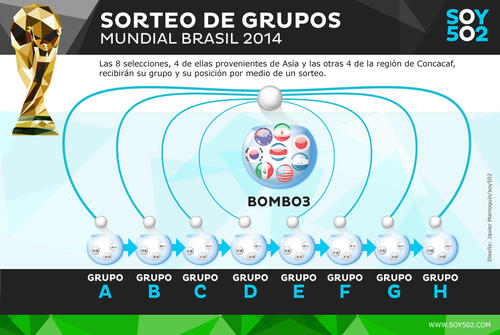 Bombo 3. (Infografía: Javier Marroquín/Soy502)