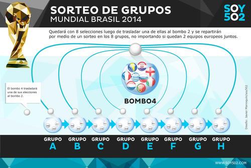 Bombo 4. (Infografía: Javier Marroquín/Soy502)