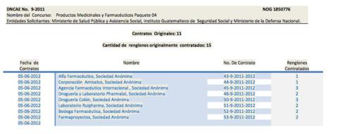 Lista de Proveedores del contrato Productos Medicinales y Farmacéuticos (2011) Paquete 4 DNCAE 09-2011 (Foto: Captura de Pantalla/Guatecompras)