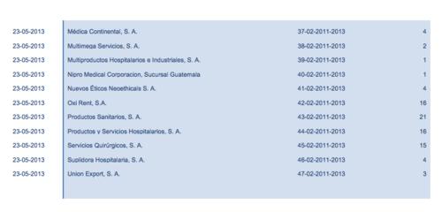 """Lista completa de proveedores del contrato """"Material Médico Quirúrgico Menor Paquete 1 DNCAE 02-2011"""". (Foto: Captura de Pantalla/Guatecompras)"""