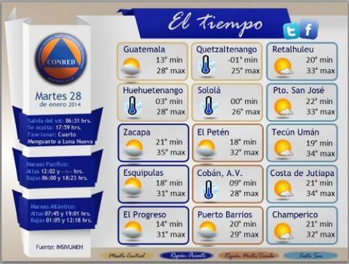 El clima se presenta en rangos de temperatura extrema, desde el frío de la madrugada hasta el calor del mediodía. Foto Conred