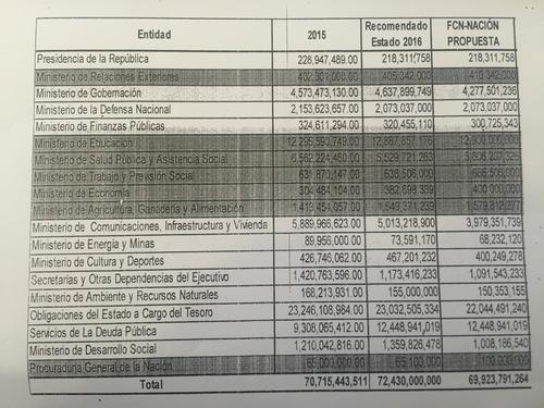 Este es el proyecto de Presupuesto de FCN Nación para 2016. (Foto: Alexis Batres/Soy502)