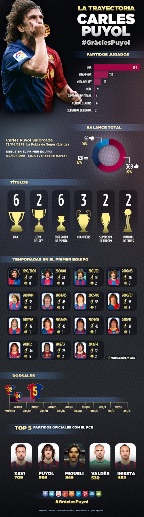 (Infografía: fcbarcelona.com)