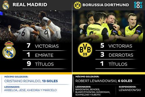 Estadísticas del Real Madrid y el Borussia Dortmund. (Imagen: Javier Marroquín/Soy502)