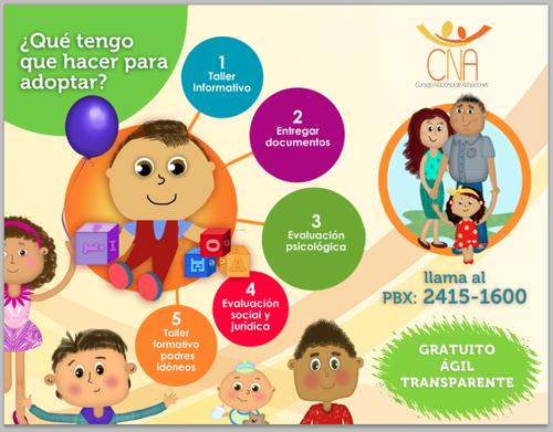 El proceso de adopción ilustrado se encuentra en la página del Consejo Nacional de Adopciones. (Foto: CNA)