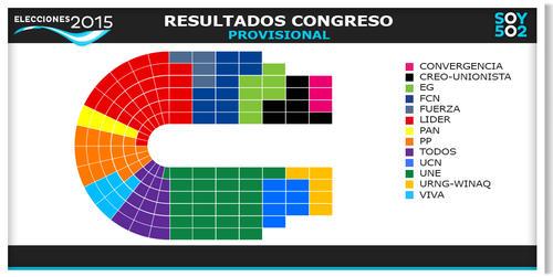 El Congreso se modifica, y quedaría integrado de la siguiente forma, con los datos preliminares con más del 80% de las mesas de votación escrutadas. (Imagen: Javier Marroquín/Soy502)