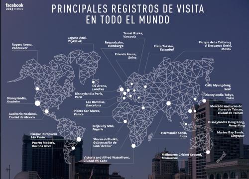 Los principales registros de visitas de todo el mundo según Facebook.