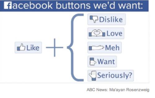 Algunos de estos botones para Facebook, solicitados por los usuarios, están siendo considerados por Facebook.