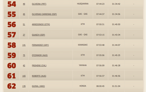 El guatemalteco Francisco Arredondo se ubica en la posición 56, en la segunda etapa del Rally Dakar 2014.
