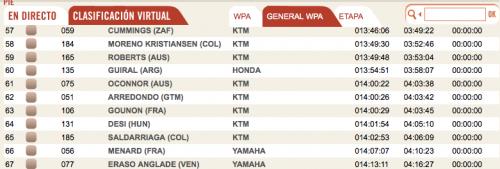 La clasificación general individual, que muestra la página oficial del Dakar 2014.