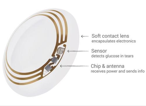 Google Lab, espera la aprobación de la FDA de Estados Unidos para comenzar a distribuir los lentes de contacto que asegura podría ayudar a mejorar la vida de los diabéticos. (Foto: Google)