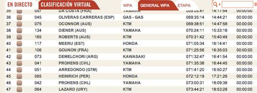 En la tabla de posiciones el guatemalteco Francisco Arrendo se ubicó en el puesto 51, en el cierre del Rally Dakar 2014