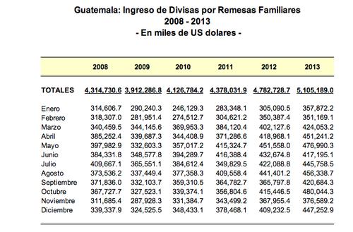 El Banco de Guatema, reportó un incremento histórico de las remesa familiares durante 2013.