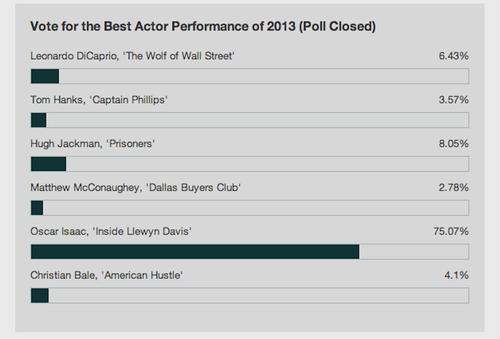 Oscar Isaac fue el ganador definitivo gracias al voto de los guatemaltecos. (Foto: ScreenCrush)