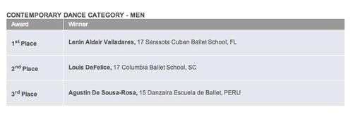 El guatemalteco Lenín Valladares está entre los mejores en la categoría de Danza Contemporánea.