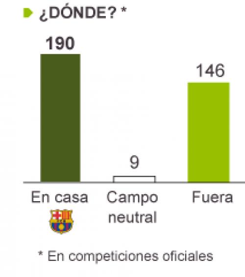 Messi ha marcado 190 goles como local, nueve en cancha neutral y 146 de visitante, para totalizar 345 tantos oficiales. (Imagen Diario El País)