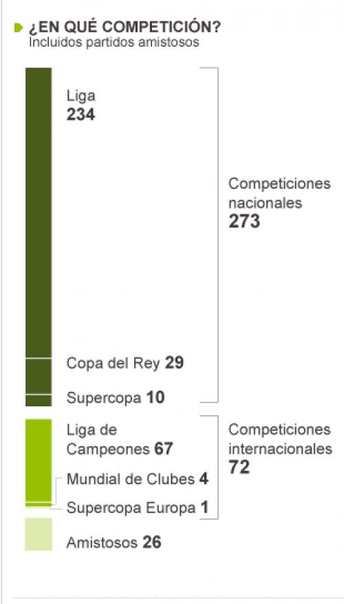 Messi ha conseguido 371 goles con el Barcelona, de los cuales 26 son en partidos amistosos y 345 en duelos oficiales. (Imagen tomada del El País)