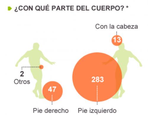 De los 345 goles oficiales de Messi 283 son de pierna zurda, 47 de derecha, 13 con la cabeza y dos más con otras partes de cuerpo. (Imagen Diario El País)