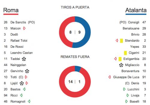 Estadísticas entre Roma y Atalanta. (Imagen: uefa.com)