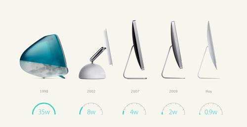 La iMac de hoy utiliza 0,9 vatios de electricidad en modo de suspensión. Eso es 97% menos que la primera iMac.