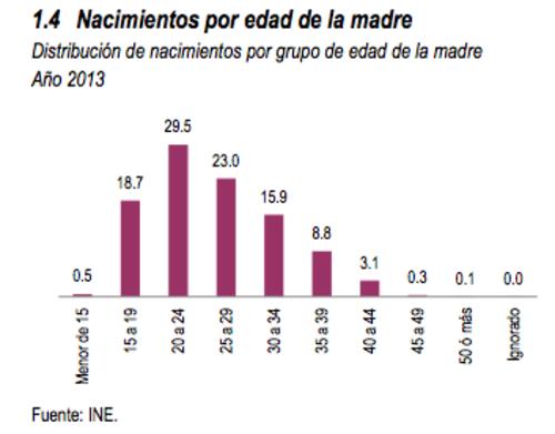 Los datos oficiales de edad de mujeres embarazadas en Guatemala más actualizados son de 2013. (Foto: INE)