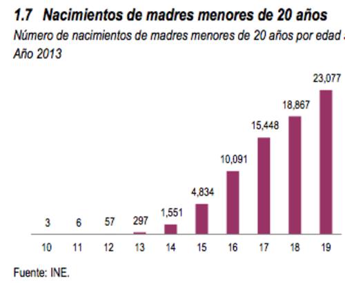 Estadística de nacimientos por edad, entre mujeres menores de 20 años, según el INE. (Foto: INE)