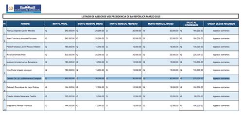 Este es el listado de asesores de la Vicepresidencia. Beltranena era la de mejor sueldo con 30 mil quetzales mensuales.