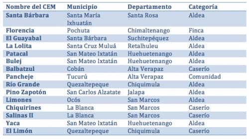 Este es el listado de los lugares que no contarán con centros de votación.
