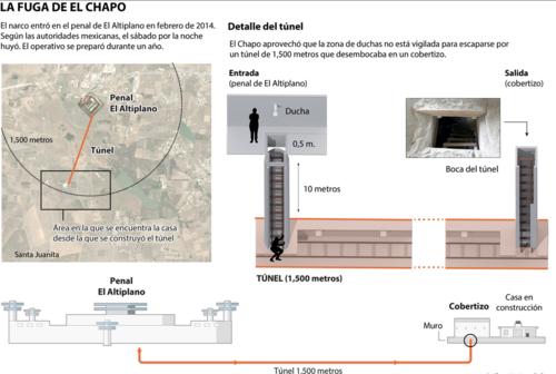 """Medios mexicanos replican la imagen de las especificaciones del túnel que utilizó el """"Chapo"""".  (Foto: Univisión)"""