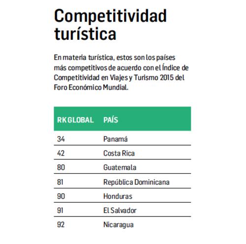 Guatemala ha mejorado aspectos de competitividad en la región.  (Foto: Revista Summa)