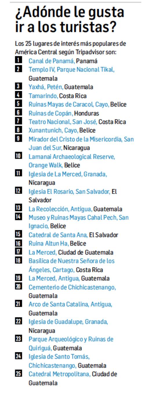 Guatemala sigue siendo un referente en Centroamérica para visitar varios lugares.  (Foto: Revista Summa)