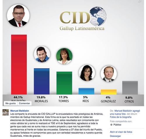 Manuel Baldizón publicó este mismo día una encuesta supuestamente encargada a CID Gallup, donde se muestran datos completamente diferentes, aunque no comparte la muestra de cuántas personas fueron entrevistadas. (Foto: Facebook/Baldizón)
