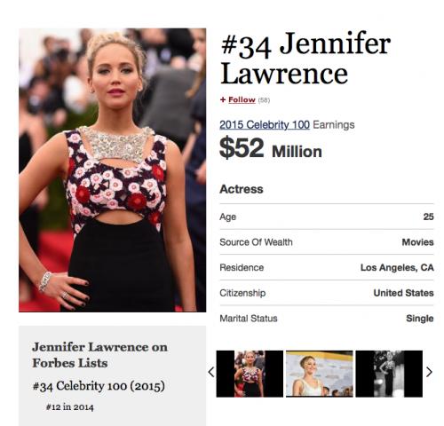 Con tan solo 25 años, la actriz Jennifer Lawrence es la mejor pagada según la revista Forbes.