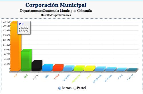 Arnoldo Medrano logró la victoria hace cuatro años con el 48% de los votos. Su sobrina retuvo la alcaldía pero con un porcentaje menor.